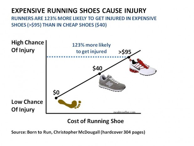 Runners are 123% more likely to get injured in expensive shoes (>$95) than in cheap shoes ($40)