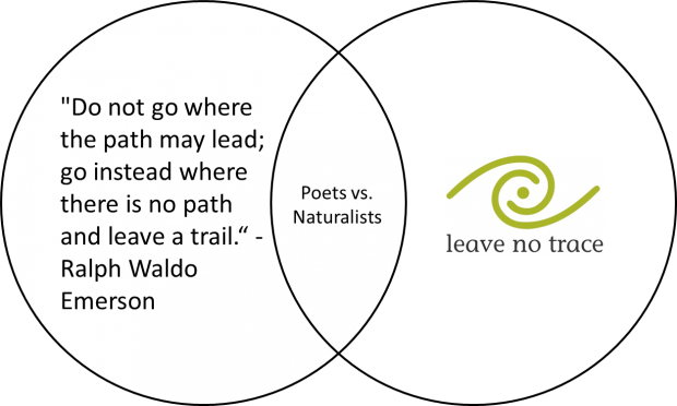 Poets vs. Naturalists