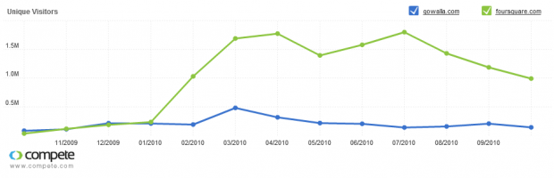 Graphing The Death of Foursquare and Gowalla