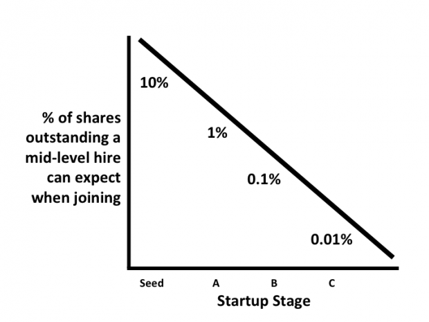 Equity In A Startup