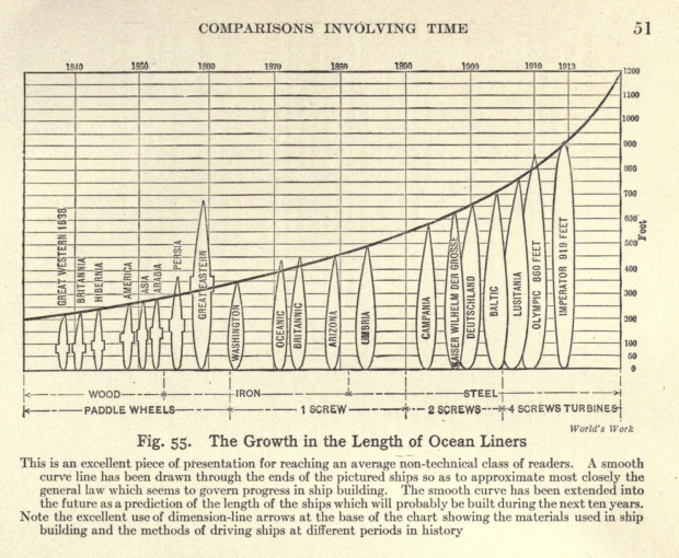 Growth in the Length of Ocean Liners