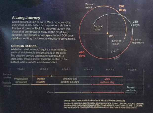 Mars mission will take 6 years roundtrip including prep