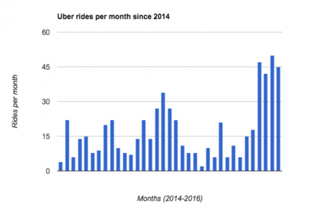 Uber rides per month since 2014